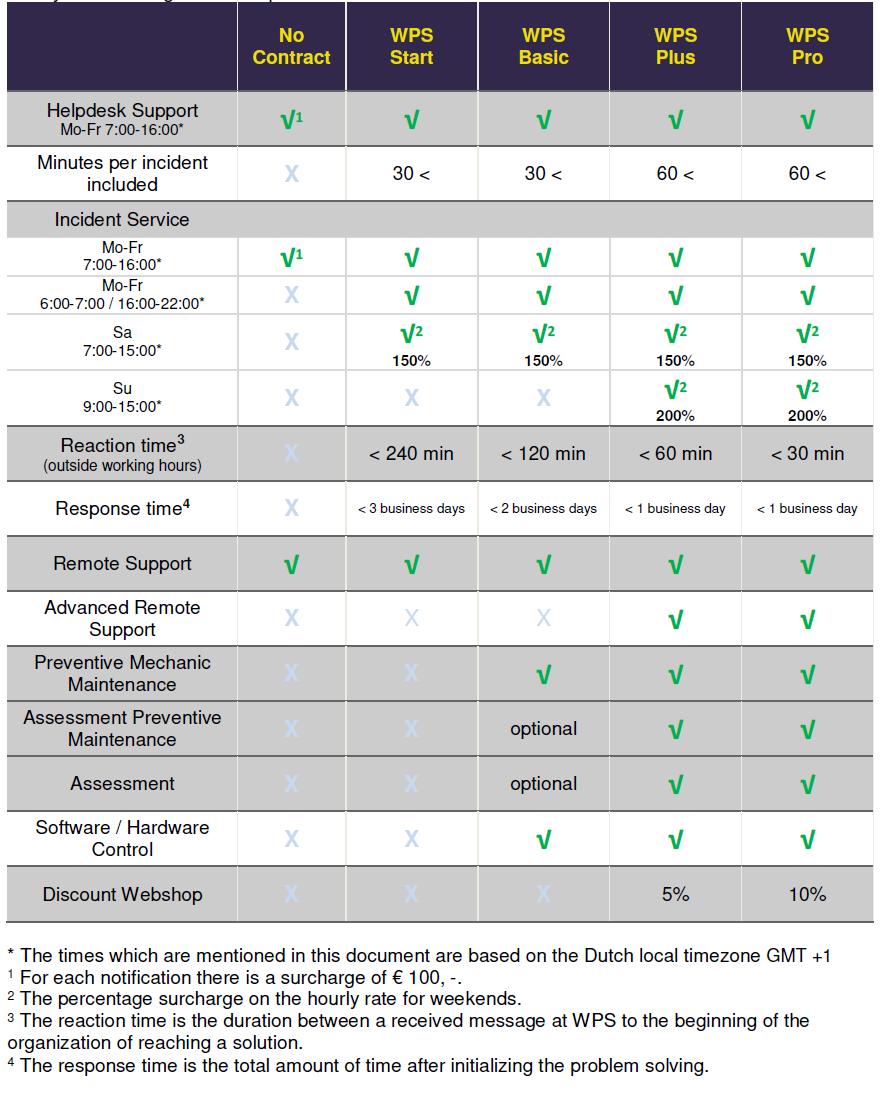 Service contracts WPS - EN