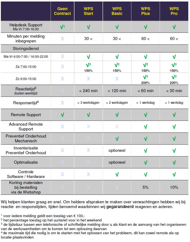 Servicecontracten WPS - NL