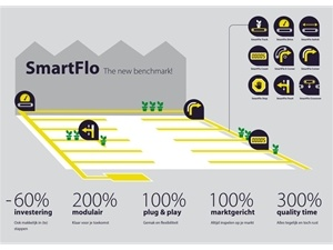 SmartFlo Transportbanden