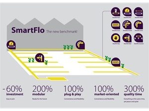 SmartFlo Conveyor belts